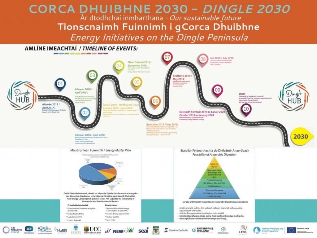 dingle-2030-timeline